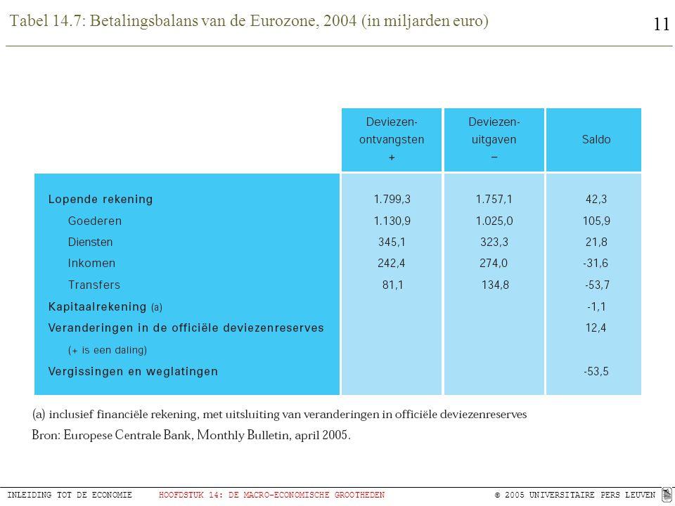 11 INLEIDING TOT DE ECONOMIEHOOFDSTUK 14: DE MACRO-ECONOMISCHE GROOTHEDEN © 2005 UNIVERSITAIRE PERS LEUVEN Tabel 14.7: Betalingsbalans van de Eurozone