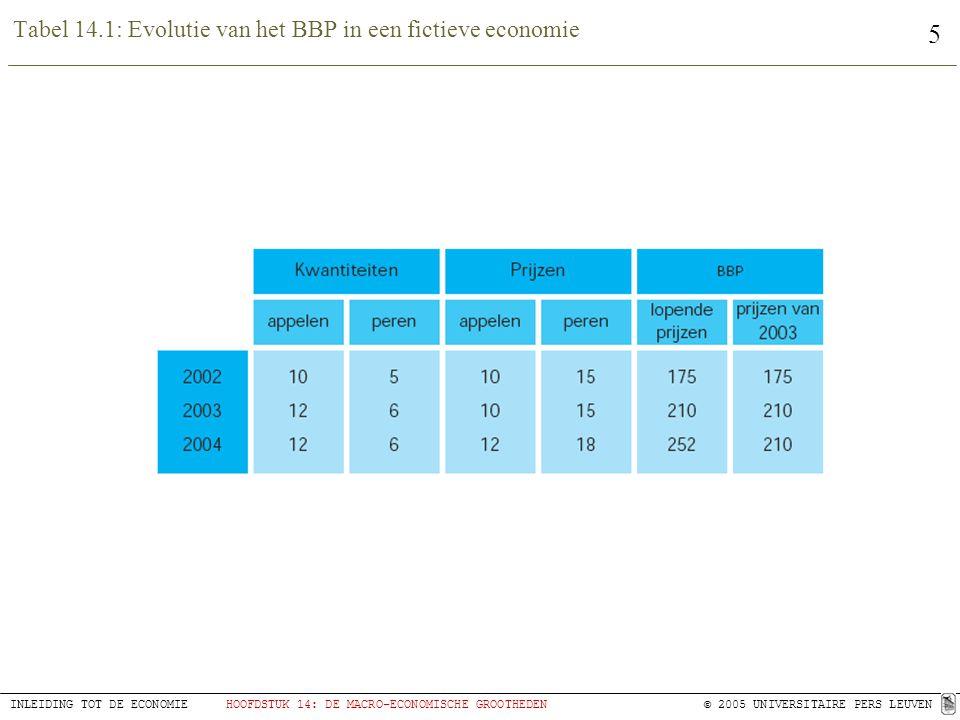 5 INLEIDING TOT DE ECONOMIEHOOFDSTUK 14: DE MACRO-ECONOMISCHE GROOTHEDEN © 2005 UNIVERSITAIRE PERS LEUVEN Tabel 14.1: Evolutie van het BBP in een fict