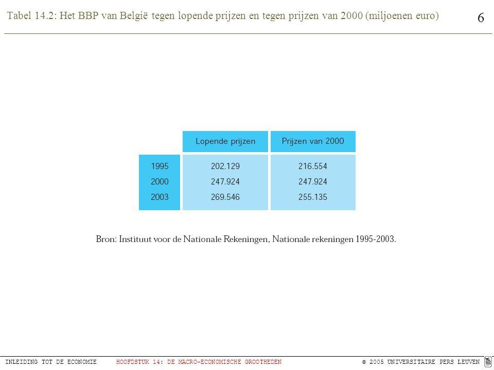 6 INLEIDING TOT DE ECONOMIEHOOFDSTUK 14: DE MACRO-ECONOMISCHE GROOTHEDEN © 2005 UNIVERSITAIRE PERS LEUVEN Tabel 14.2: Het BBP van België tegen lopende