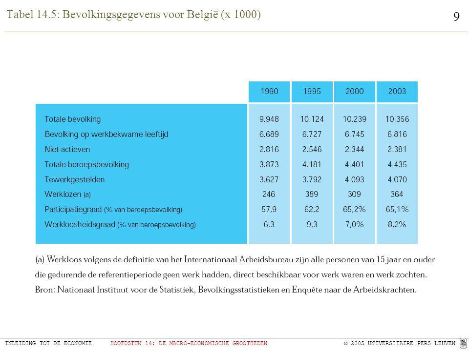 9 INLEIDING TOT DE ECONOMIEHOOFDSTUK 14: DE MACRO-ECONOMISCHE GROOTHEDEN © 2005 UNIVERSITAIRE PERS LEUVEN Tabel 14.5: Bevolkingsgegevens voor België (