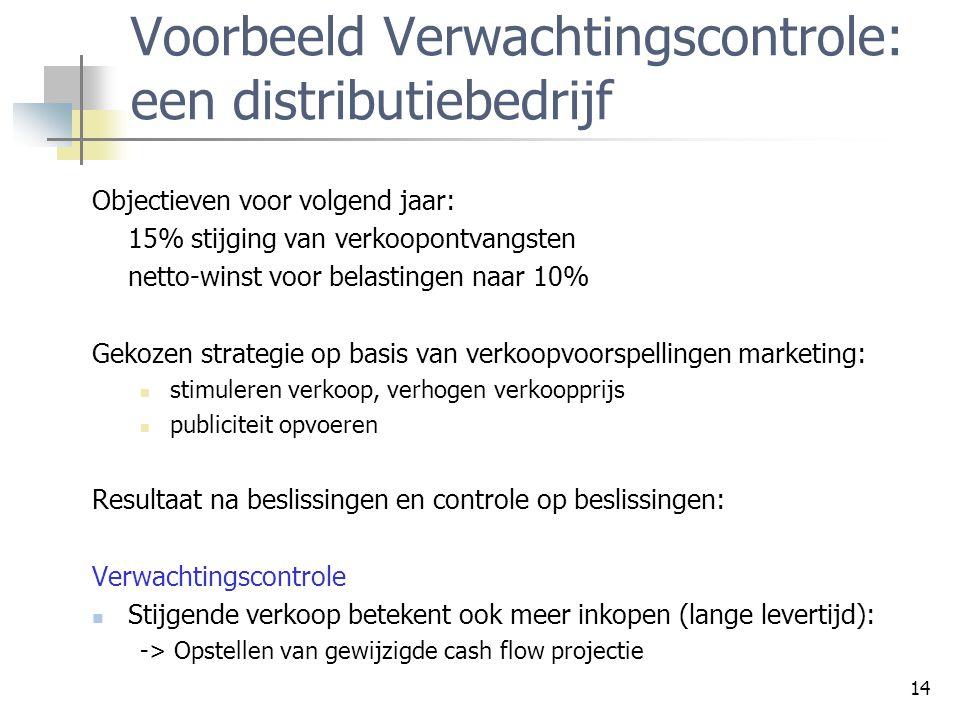 14 Voorbeeld Verwachtingscontrole: een distributiebedrijf Objectieven voor volgend jaar: 15% stijging van verkoopontvangsten netto-winst voor belastin