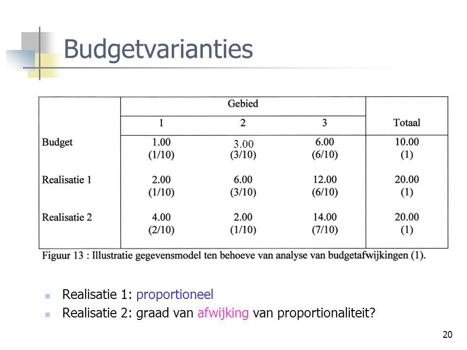 20 Budgetvarianties Realisatie 1: proportioneel Realisatie 2: graad van afwijking van proportionaliteit? 3.00