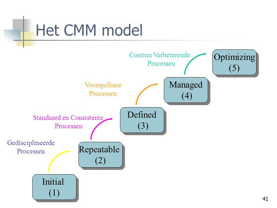 41 Het CMM model Initial (1) Initial (1) Repeatable (2) Repeatable (2) Defined (3) Defined (3) Managed (4) Managed (4) Optimizing (5) Optimizing (5) G