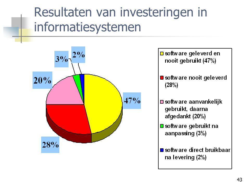 43 Resultaten van investeringen in informatiesystemen