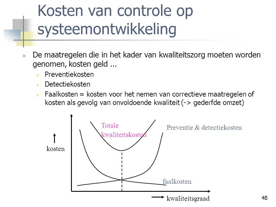 48 Kosten van controle op systeemontwikkeling De maatregelen die in het kader van kwaliteitszorg moeten worden genomen, kosten geld... Preventiekosten