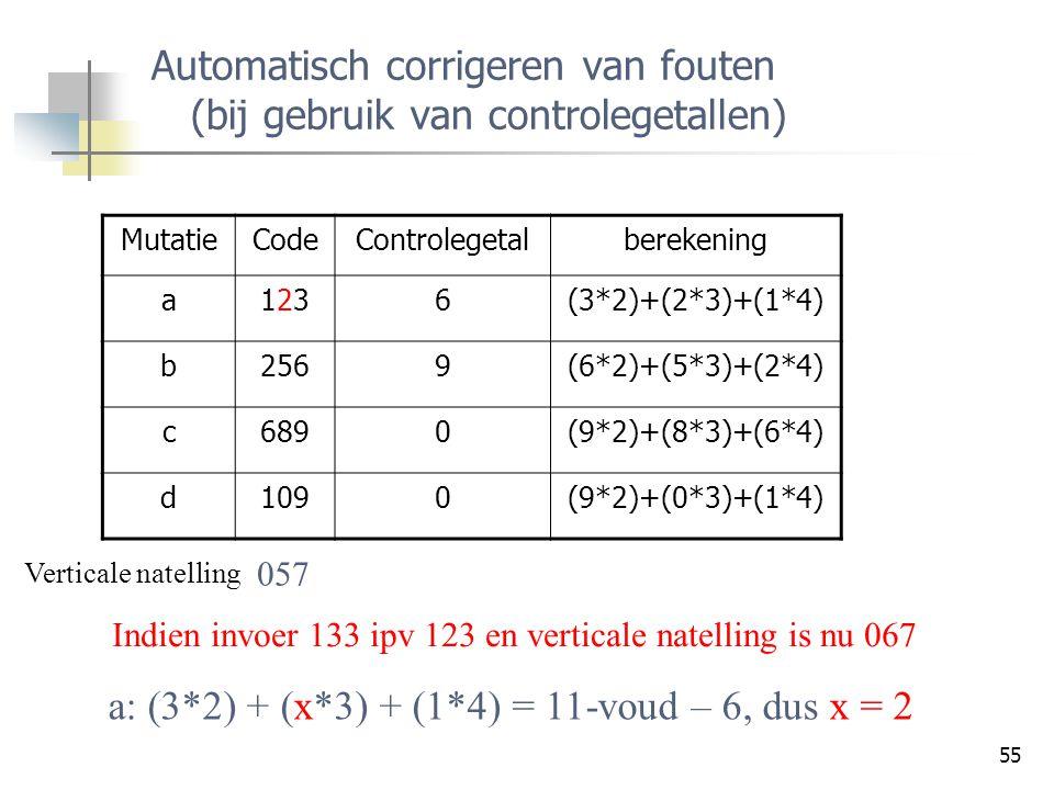 55 Automatisch corrigeren van fouten (bij gebruik van controlegetallen) MutatieCodeControlegetalberekening a1231236(3*2)+(2*3)+(1*4) b2569(6*2)+(5*3)+