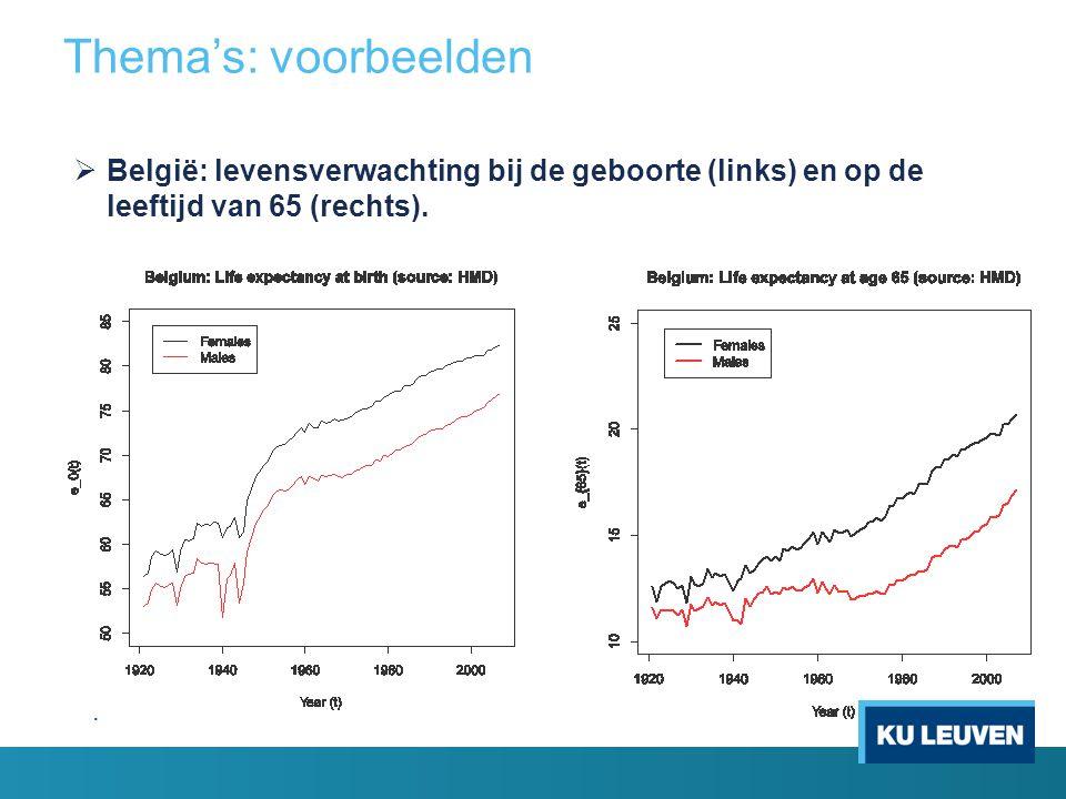  België: levensverwachting bij de geboorte (links) en op de leeftijd van 65 (rechts).. Thema's: voorbeelden
