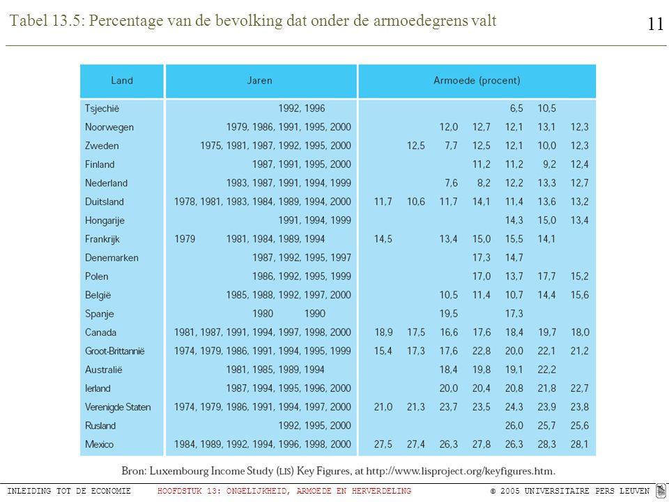 11 INLEIDING TOT DE ECONOMIEHOOFDSTUK 13: ONGELIJKHEID, ARMOEDE EN HERVERDELING © 2005 UNIVERSITAIRE PERS LEUVEN Tabel 13.5: Percentage van de bevolki