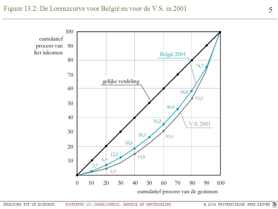 5 INLEIDING TOT DE ECONOMIEHOOFDSTUK 13: ONGELIJKHEID, ARMOEDE EN HERVERDELING © 2005 UNIVERSITAIRE PERS LEUVEN Figuur 13.2: De Lorenzcurve voor Belgi