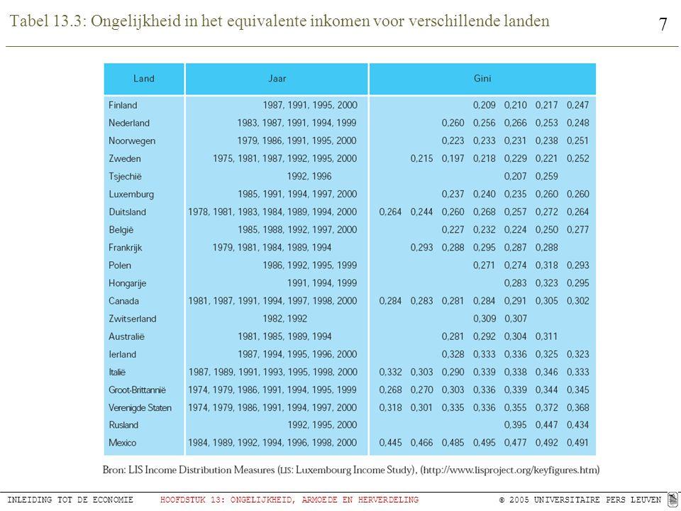 7 INLEIDING TOT DE ECONOMIEHOOFDSTUK 13: ONGELIJKHEID, ARMOEDE EN HERVERDELING © 2005 UNIVERSITAIRE PERS LEUVEN Tabel 13.3: Ongelijkheid in het equiva