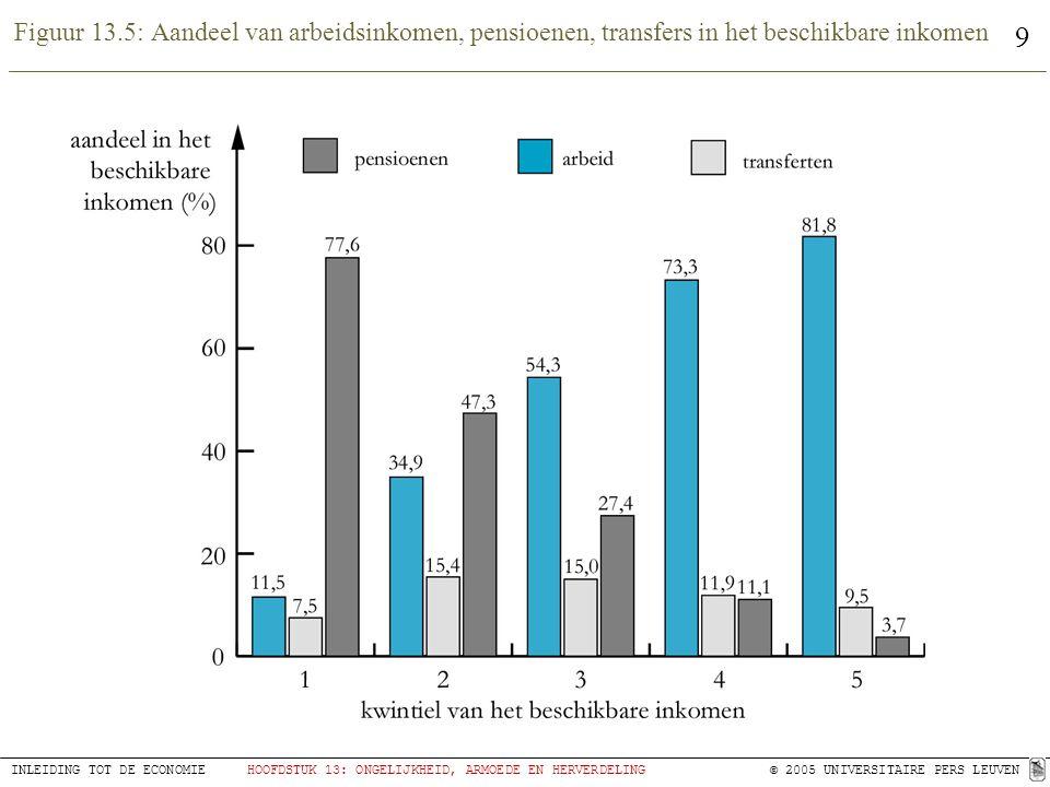 10 INLEIDING TOT DE ECONOMIEHOOFDSTUK 13: ONGELIJKHEID, ARMOEDE EN HERVERDELING © 2005 UNIVERSITAIRE PERS LEUVEN Tabel 13.4: Vergelijking van enkele armoedegrenzen in euro per maand (2003)