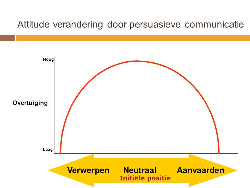 Attitude verandering door persuasieve communicatie Hoog Laag Verwerpen Neutraal Aanvaarden Overtuiging Initiële positie
