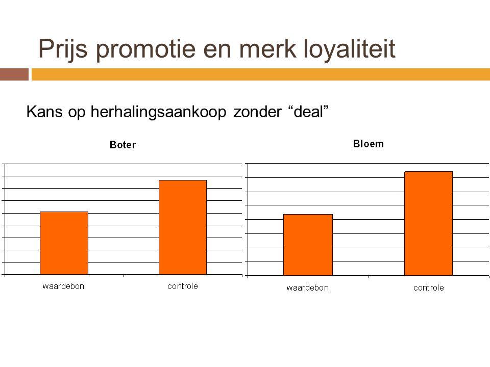 Prijs promotie en merk loyaliteit Kans op herhalingsaankoop zonder deal