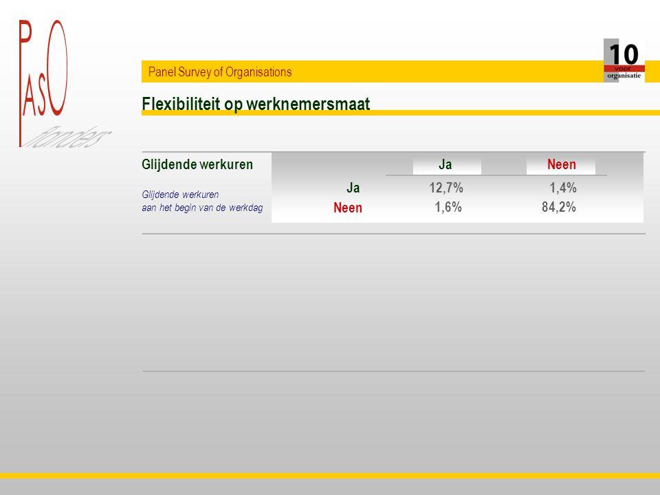 Flexibiliteit op werknemersmaat Panel Survey of Organisations Glijdende werkuren aan het begin van de werkdag Ja Neen 12,7%1,4% 1,6%84,2% JaNeen