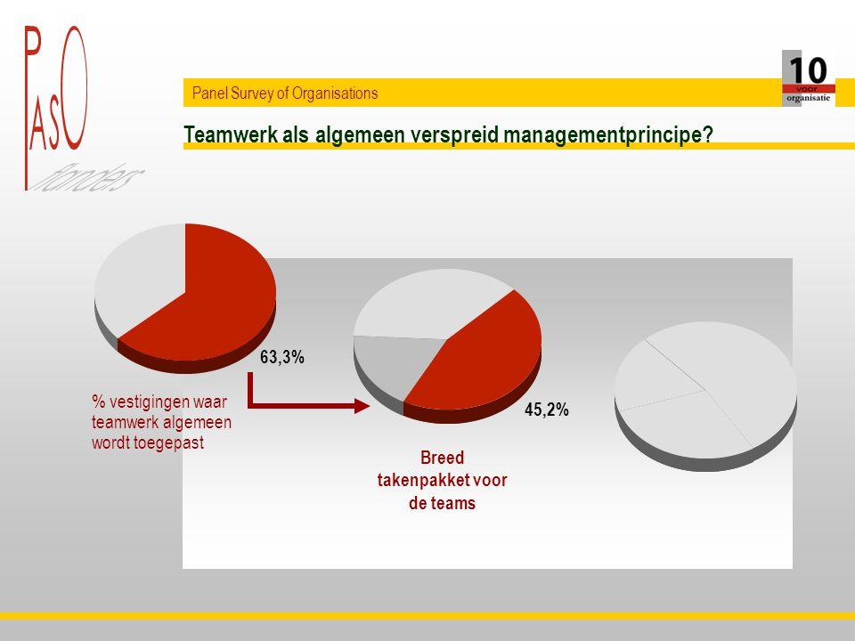 Teamwerk als algemeen verspreid managementprincipe.