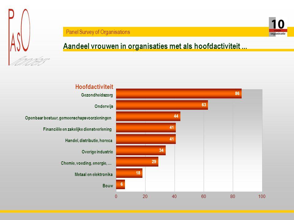 Aandeel vrouwen in organisaties met als hoofdactiviteit...