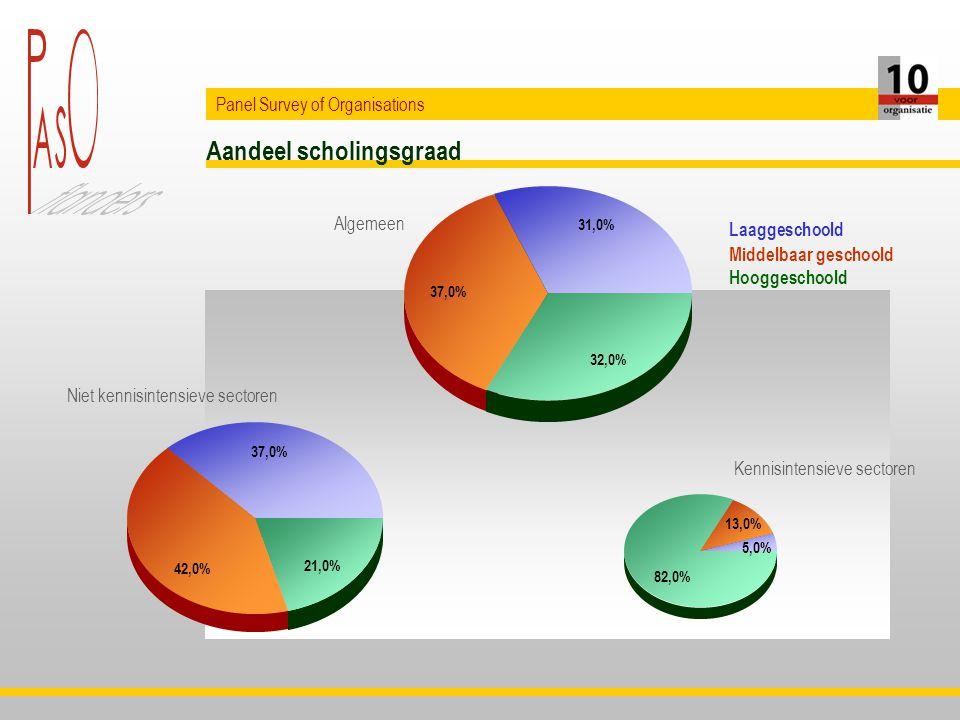 Aandeel scholingsgraad Panel Survey of Organisations 37,0% 42,0% 21,0% 5,0% 13,0% 82,0% Laaggeschoold Middelbaar geschoold Hooggeschoold 31,0% 37,0% 32,0% Niet kennisintensieve sectoren Kennisintensieve sectoren Algemeen