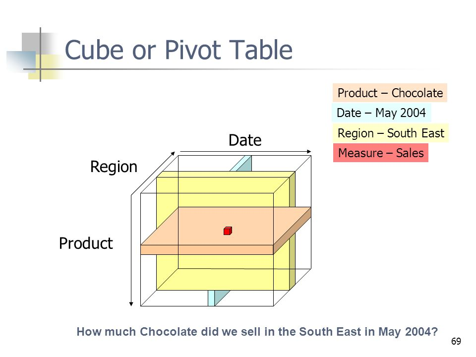 69 Date Product Region Product – Chocolate Date – May 2004 Region – South East Measure – Sales How much Chocolate did we sell in the South East in May
