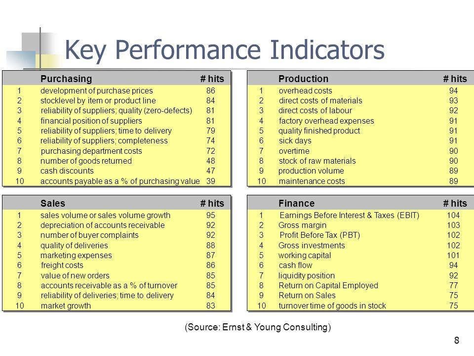 39 Stappen in een beslissingsproces Opsporingsfase of verkenningsfase verkennen van het probleem en formuleren van de doelstellingen Analysefase analyseren van mogelijke alternatieve acties en onderzoeken van effecten van onzekere gebeurtenissen op het resultaat van acties Keuzefase nemen van de beslissing Intelligence activities Design activities Choice activities