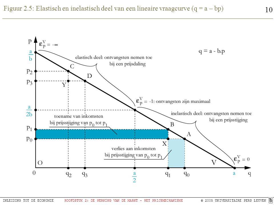 10 INLEIDING TOT DE ECONOMIEHOOFDSTUK 2: DE WERKING VAN DE MARKT – HET PRIJSMECHANISME© 2005 UNIVERSITAIRE PERS LEUVEN Figuur 2.5: Elastisch en inelastisch deel van een lineaire vraagcurve (q = a – bp)