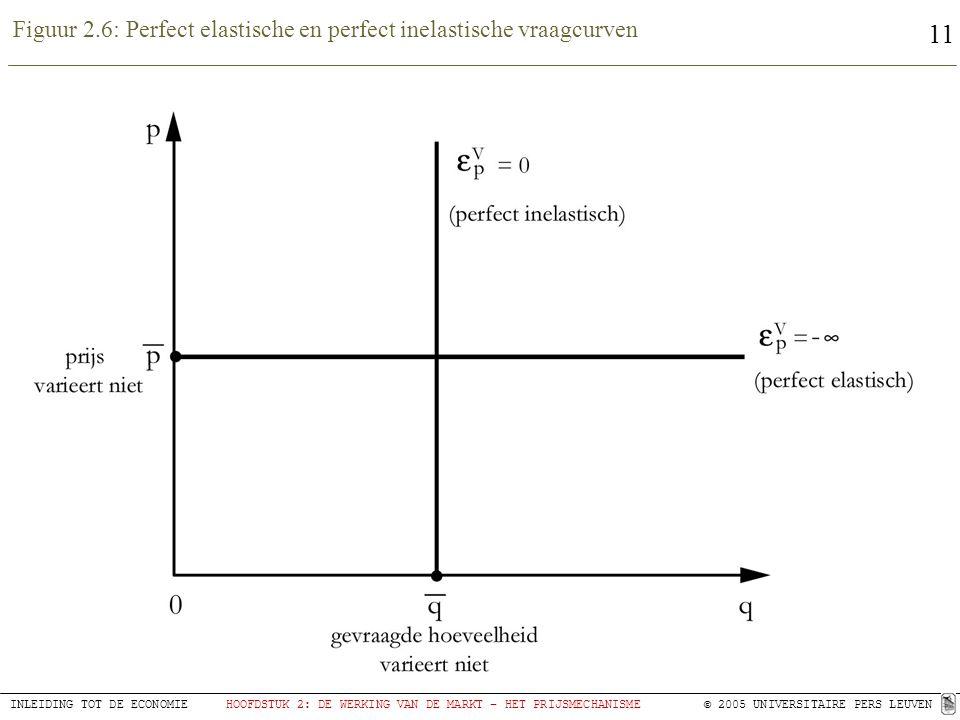 11 INLEIDING TOT DE ECONOMIEHOOFDSTUK 2: DE WERKING VAN DE MARKT – HET PRIJSMECHANISME© 2005 UNIVERSITAIRE PERS LEUVEN Figuur 2.6: Perfect elastische