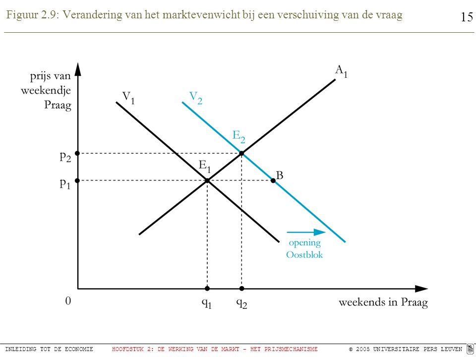 15 INLEIDING TOT DE ECONOMIEHOOFDSTUK 2: DE WERKING VAN DE MARKT – HET PRIJSMECHANISME© 2005 UNIVERSITAIRE PERS LEUVEN Figuur 2.9: Verandering van het