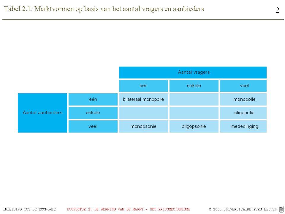 2 INLEIDING TOT DE ECONOMIEHOOFDSTUK 2: DE WERKING VAN DE MARKT – HET PRIJSMECHANISME© 2005 UNIVERSITAIRE PERS LEUVEN Tabel 2.1: Marktvormen op basis
