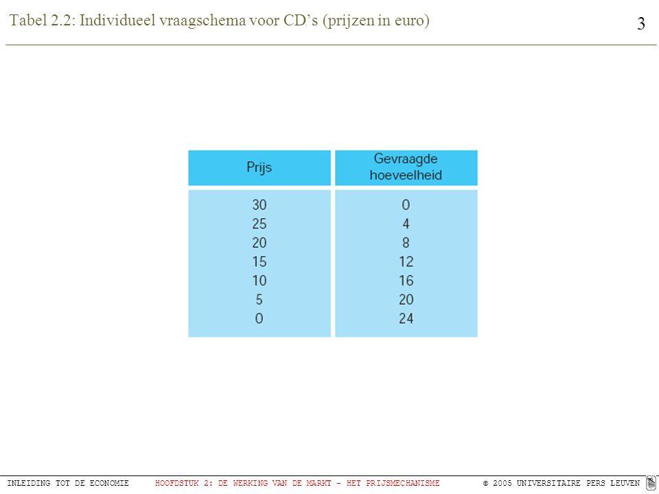 3 INLEIDING TOT DE ECONOMIEHOOFDSTUK 2: DE WERKING VAN DE MARKT – HET PRIJSMECHANISME© 2005 UNIVERSITAIRE PERS LEUVEN Tabel 2.2: Individueel vraagschema voor CD's (prijzen in euro)