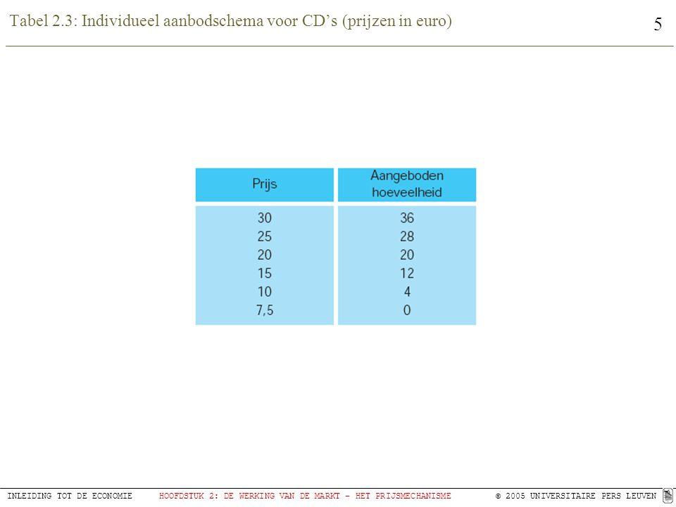 5 INLEIDING TOT DE ECONOMIEHOOFDSTUK 2: DE WERKING VAN DE MARKT – HET PRIJSMECHANISME© 2005 UNIVERSITAIRE PERS LEUVEN Tabel 2.3: Individueel aanbodschema voor CD's (prijzen in euro)