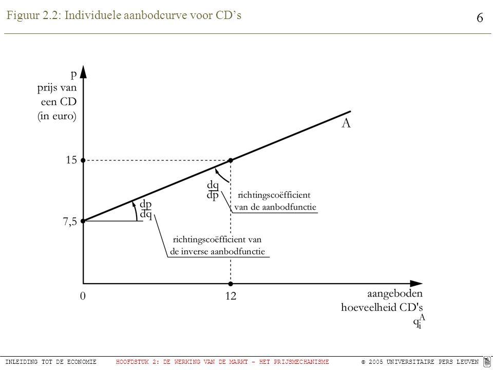6 INLEIDING TOT DE ECONOMIEHOOFDSTUK 2: DE WERKING VAN DE MARKT – HET PRIJSMECHANISME© 2005 UNIVERSITAIRE PERS LEUVEN Figuur 2.2: Individuele aanbodcurve voor CD's
