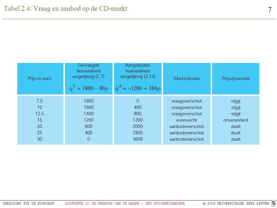 7 INLEIDING TOT DE ECONOMIEHOOFDSTUK 2: DE WERKING VAN DE MARKT – HET PRIJSMECHANISME© 2005 UNIVERSITAIRE PERS LEUVEN Tabel 2.4: Vraag en aanbod op de CD-markt