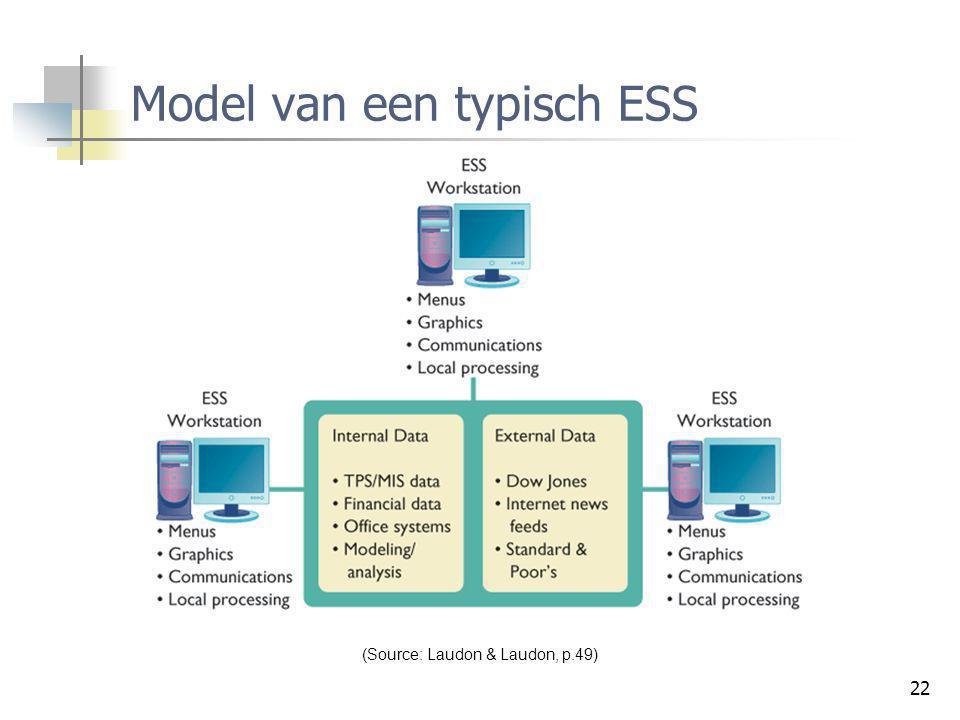 22 Model van een typisch ESS (Source: Laudon & Laudon, p.49)