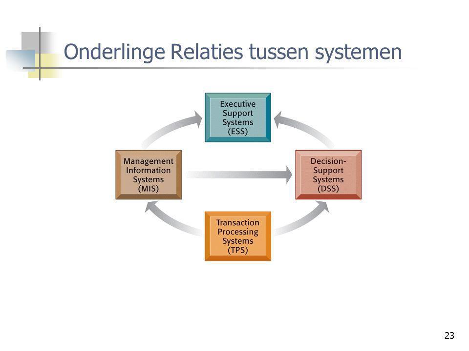 23 Onderlinge Relaties tussen systemen