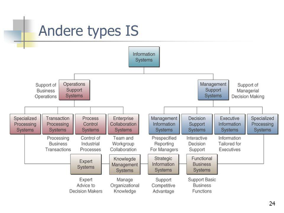 24 Andere types IS
