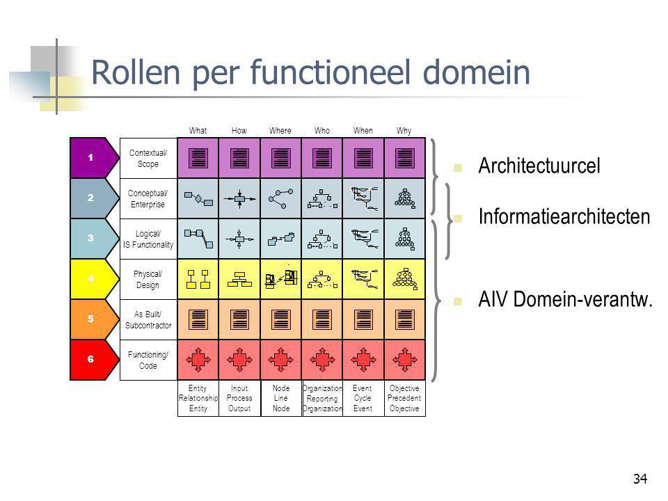 34 Rollen per functioneel domein Architectuurcel Informatiearchitecten AIV Domein-verantw.