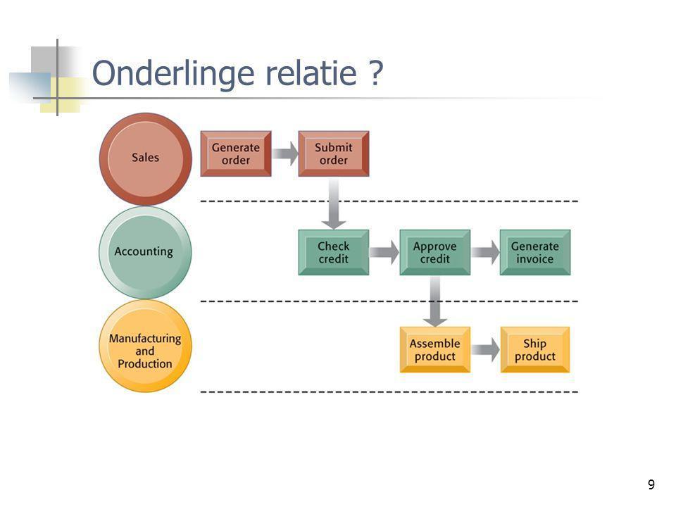 30 Enterprise Architectuur Plannen: verschillende Owners View Inplaningsplan Kadastraal plan Ruwbouw perspectieven Dakwerker Loodgieter Electricien...