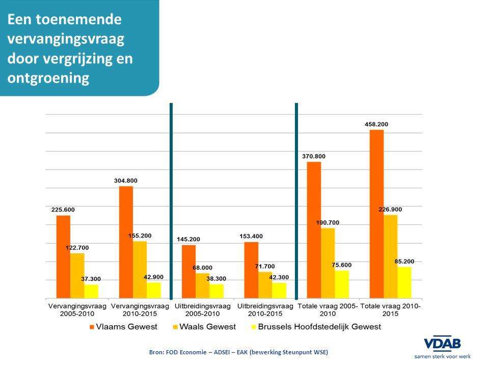 Een toenemende vervangingsvraag door vergrijzing en ontgroening Bron: FOD Economie – ADSEI – EAK (bewerking Steunpunt WSE)