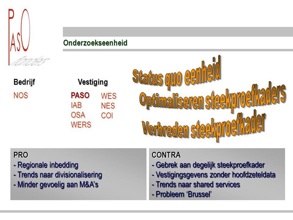 Onderzoekseenheid BedrijfVestiging NOS PASO IAB OSA WERS PRO - Regionale inbedding - Trends naar divisionalisering - Minder gevoelig aan M&A's PRO - Regionale inbedding - Trends naar divisionalisering - Minder gevoelig aan M&A's CONTRA - Gebrek aan degelijk steekproefkader - Vestigingsgevens zonder hoofdzeteldata - Trends naar shared services - Probleem 'Brussel' WES NES COI