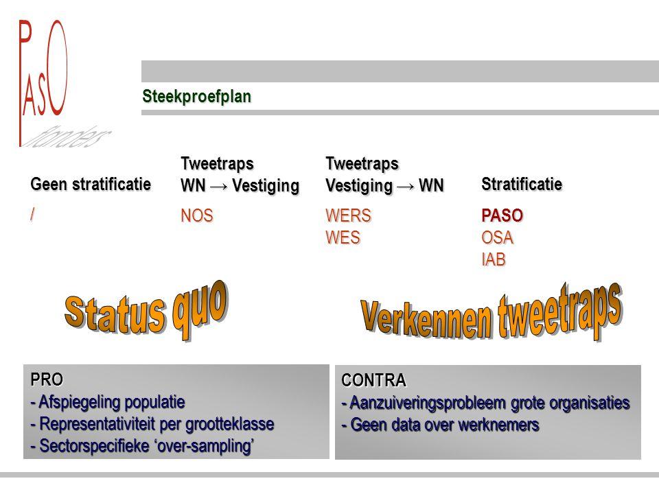 Steekproefplan Geen stratificatie Tweetraps WN → Vestiging / PRO - Afspiegeling populatie - Representativiteit per grootteklasse - Sectorspecifieke 'o