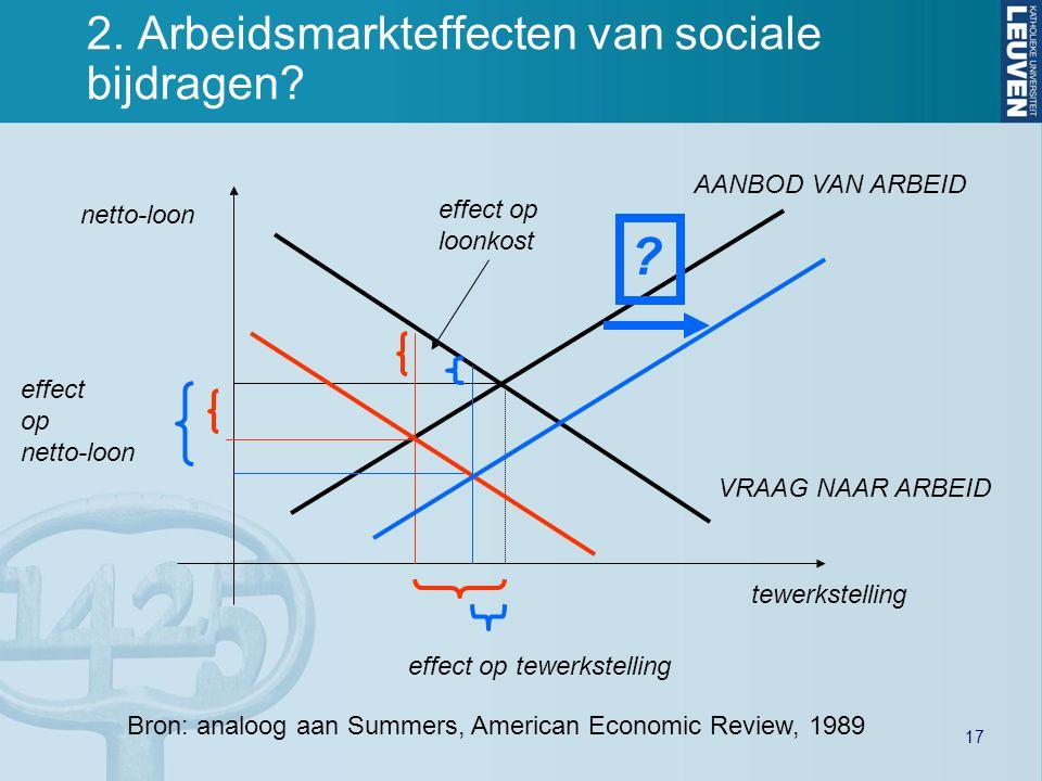17 2. Arbeidsmarkteffecten van sociale bijdragen? tewerkstelling netto-loon effect op netto-loon effect op loonkost effect op tewerkstelling VRAAG NAA