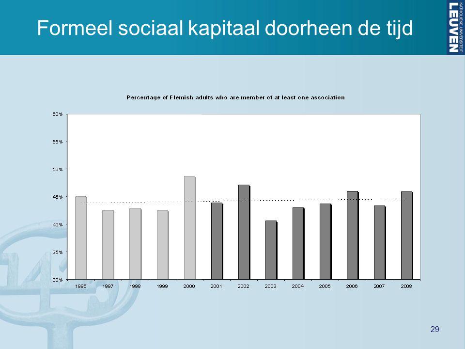 29 Formeel sociaal kapitaal doorheen de tijd