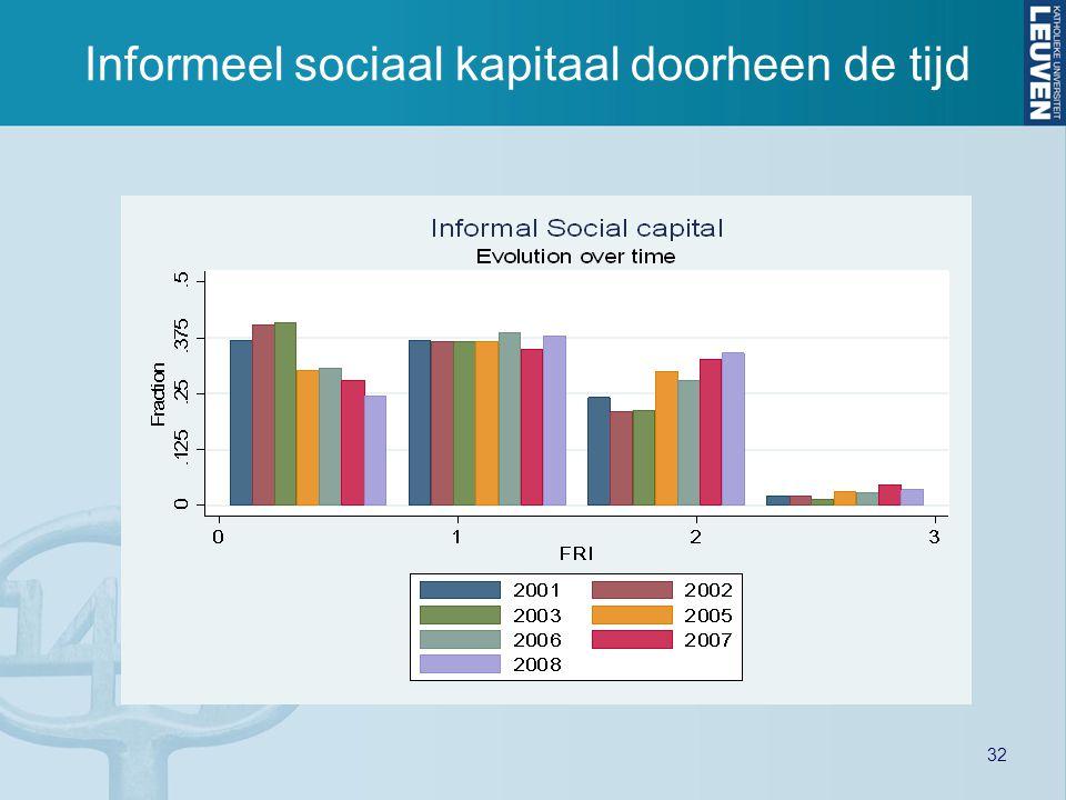 32 Informeel sociaal kapitaal doorheen de tijd