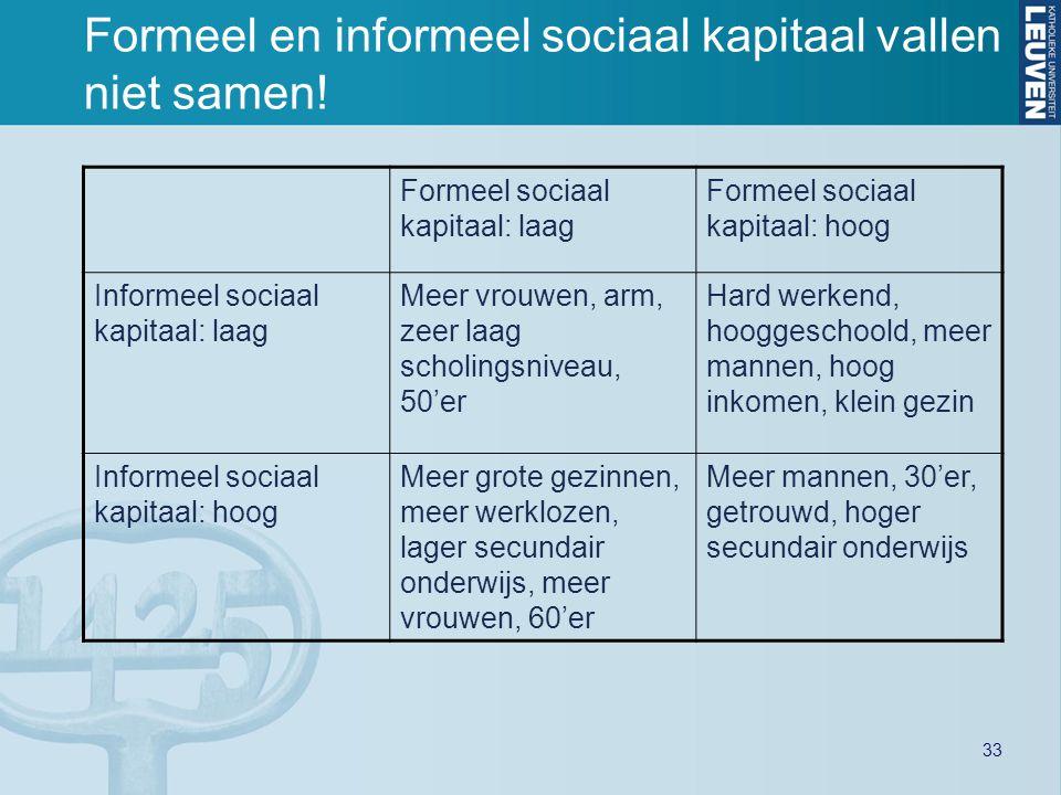 33 Formeel en informeel sociaal kapitaal vallen niet samen! Formeel sociaal kapitaal: laag Formeel sociaal kapitaal: hoog Informeel sociaal kapitaal:
