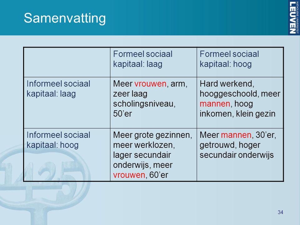 34 Samenvatting Formeel sociaal kapitaal: laag Formeel sociaal kapitaal: hoog Informeel sociaal kapitaal: laag Meer vrouwen, arm, zeer laag scholingsn