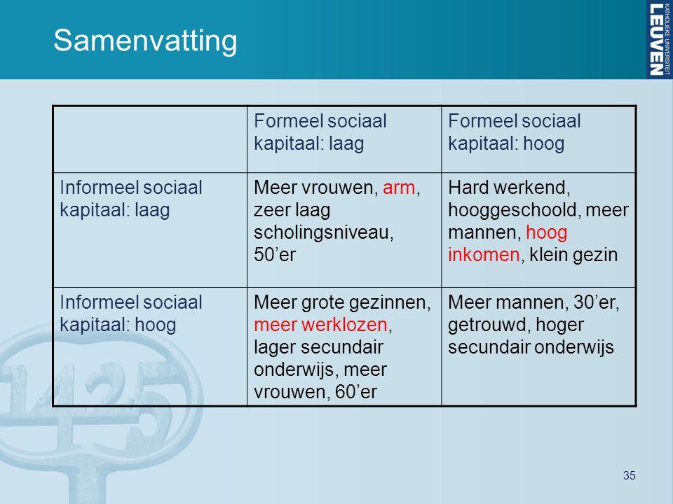 35 Samenvatting Formeel sociaal kapitaal: laag Formeel sociaal kapitaal: hoog Informeel sociaal kapitaal: laag Meer vrouwen, arm, zeer laag scholingsn