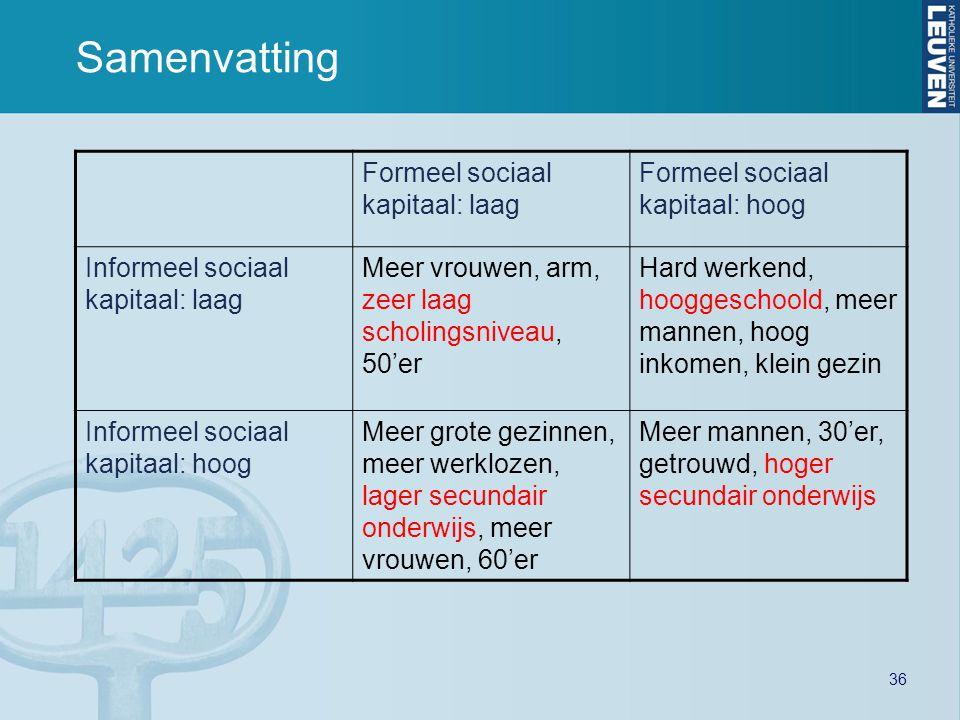 36 Samenvatting Formeel sociaal kapitaal: laag Formeel sociaal kapitaal: hoog Informeel sociaal kapitaal: laag Meer vrouwen, arm, zeer laag scholingsn