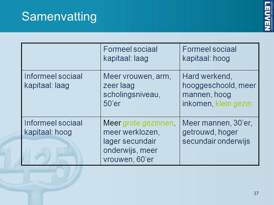 37 Samenvatting Formeel sociaal kapitaal: laag Formeel sociaal kapitaal: hoog Informeel sociaal kapitaal: laag Meer vrouwen, arm, zeer laag scholingsn