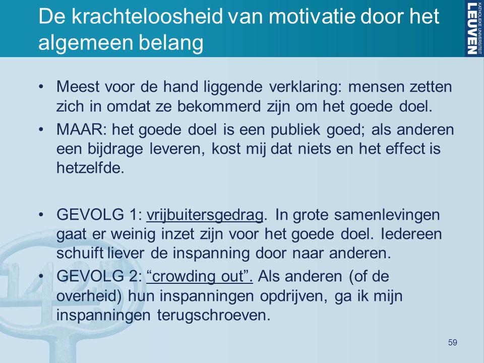 59 De krachteloosheid van motivatie door het algemeen belang Meest voor de hand liggende verklaring: mensen zetten zich in omdat ze bekommerd zijn om het goede doel.