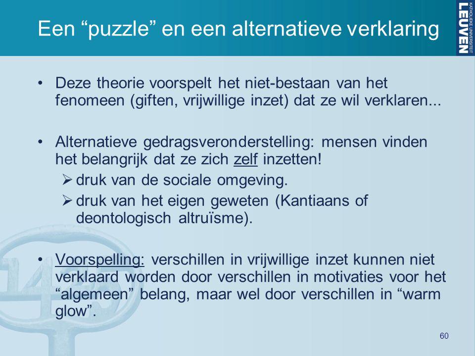 60 Een puzzle en een alternatieve verklaring Deze theorie voorspelt het niet-bestaan van het fenomeen (giften, vrijwillige inzet) dat ze wil verklaren...