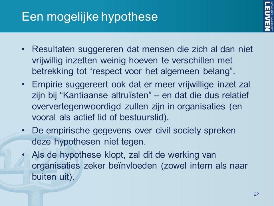62 Een mogelijke hypothese Resultaten suggereren dat mensen die zich al dan niet vrijwillig inzetten weinig hoeven te verschillen met betrekking tot respect voor het algemeen belang .